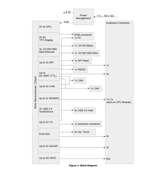 EPC35 Basisboard - Kurz Industrie-Elektronik