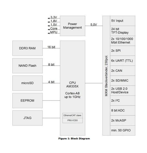 Tolle Blockdiagramm Des Autos Fotos - Die Besten Elektrischen ...